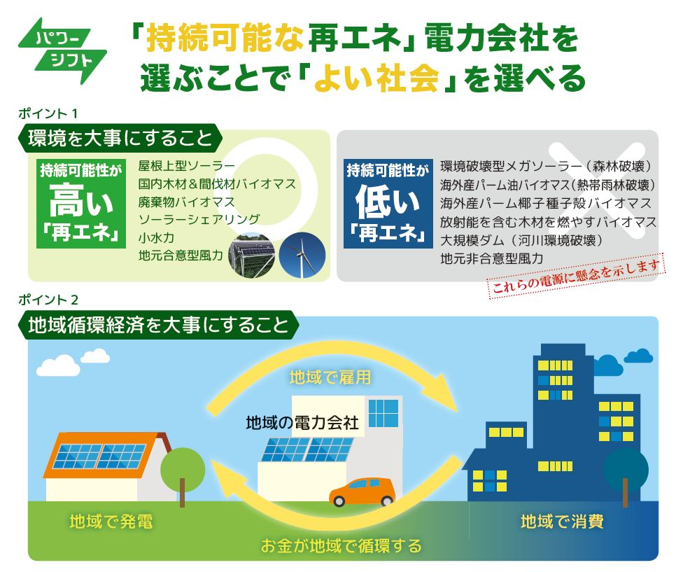 持続可能な再エネ」電力会社を選...